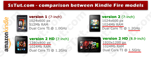 Comparison between old and new Kindle Fire tablet models